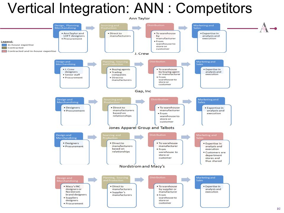 Vertical Integration: ANN : Competitors