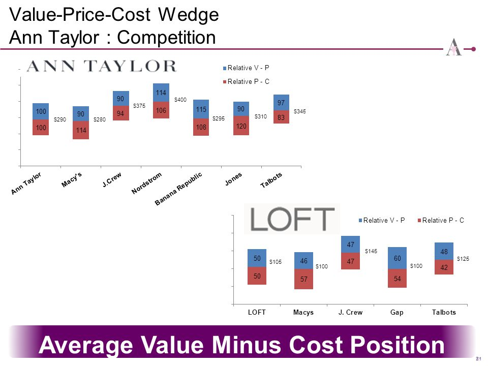 Value-Price-Cost Wedge Ann Taylor : Competition