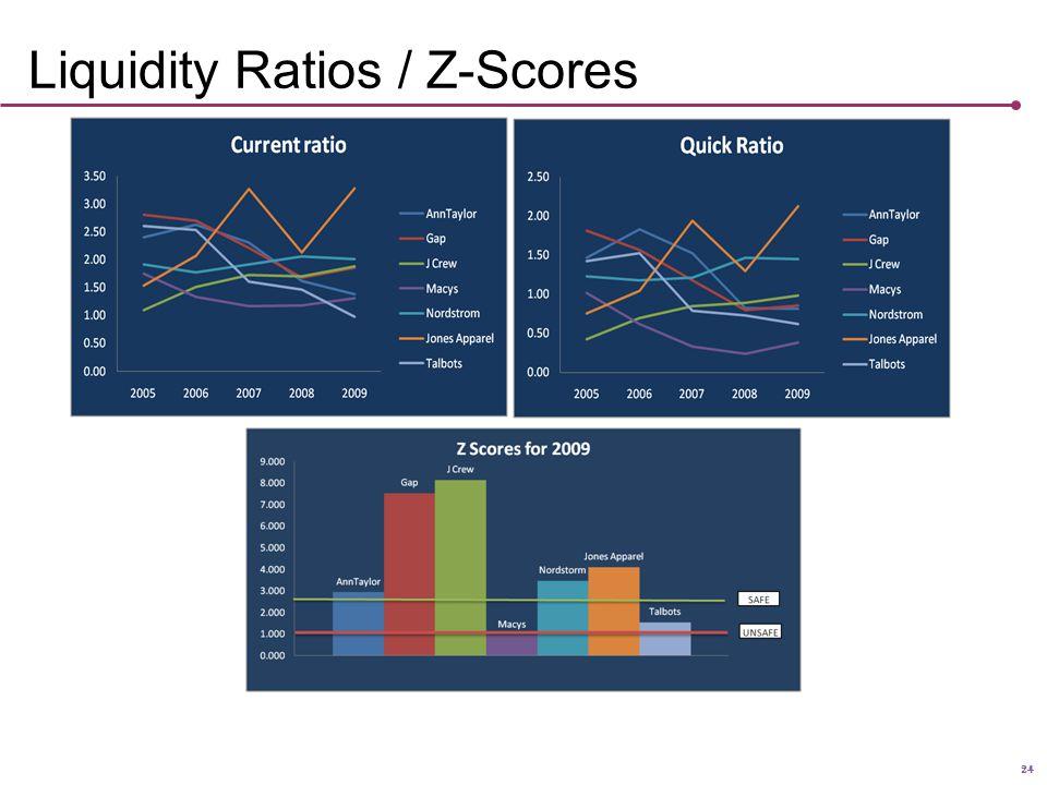 Liquidity Ratios / Z-Scores