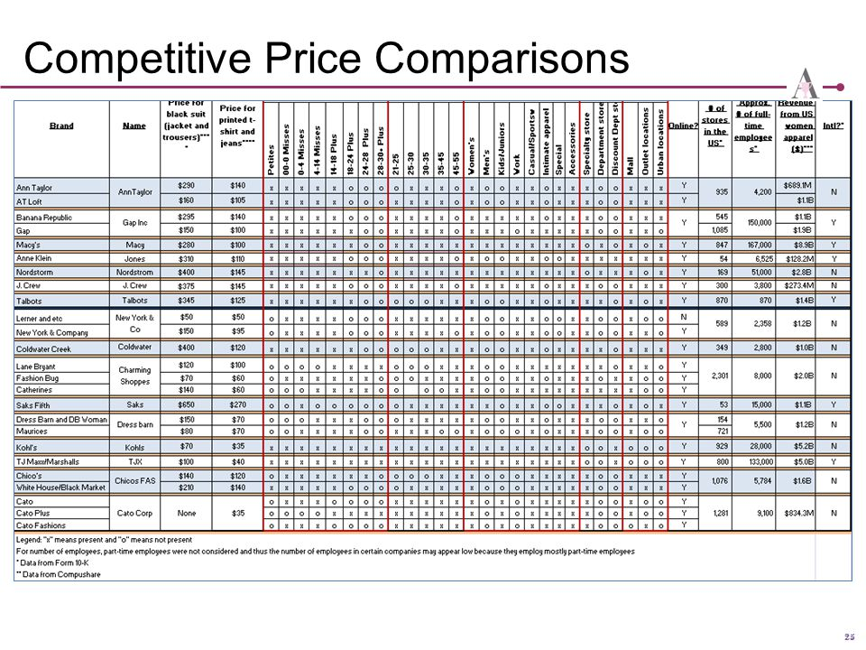 Competitive Price Comparisons