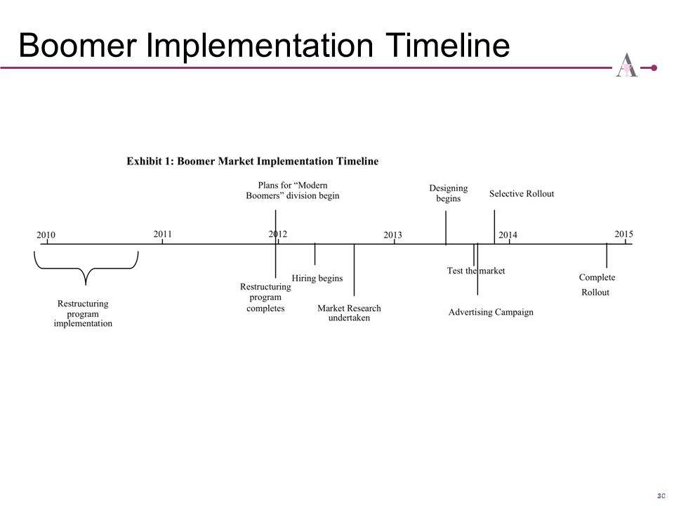 Boomer Implementation Timeline