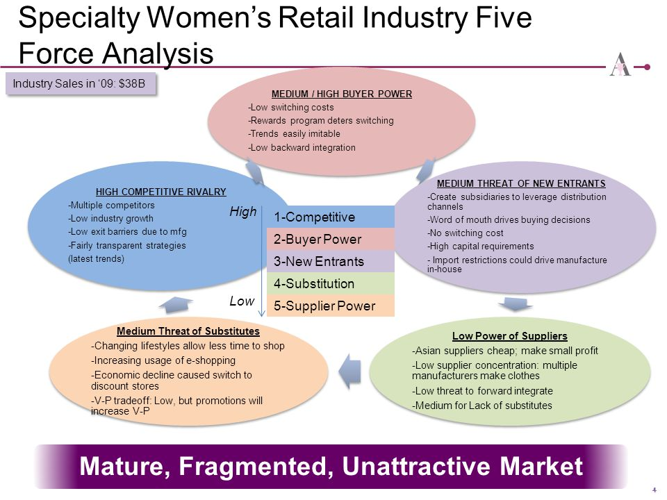 Specialty Women's Retail Industry Five Force Analysis
