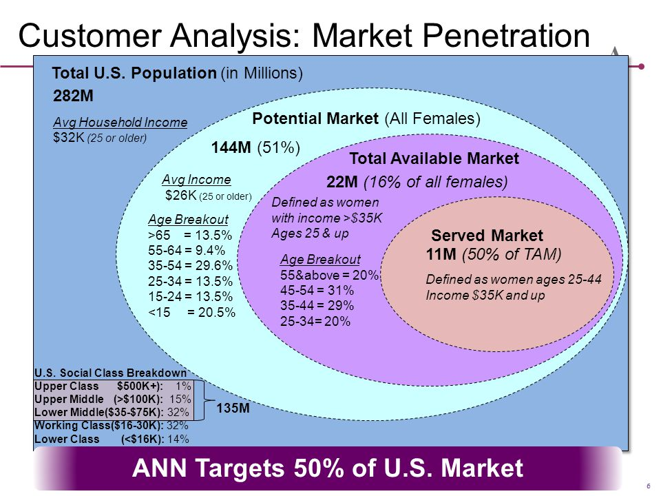 Customer Analysis: Market Penetration