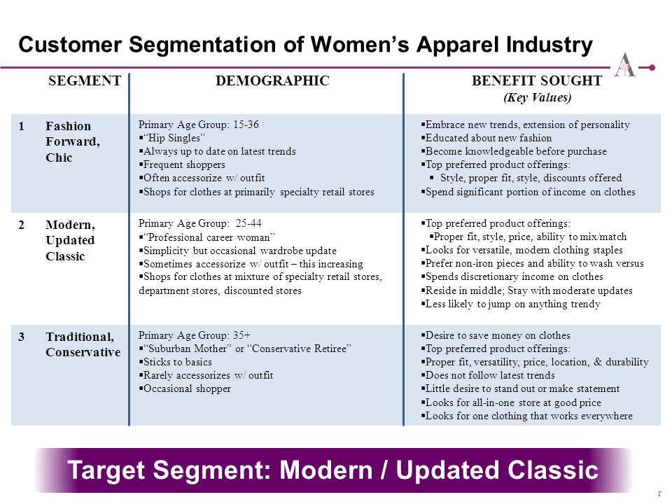 Customer Segmentation of Women's Apparel Industry