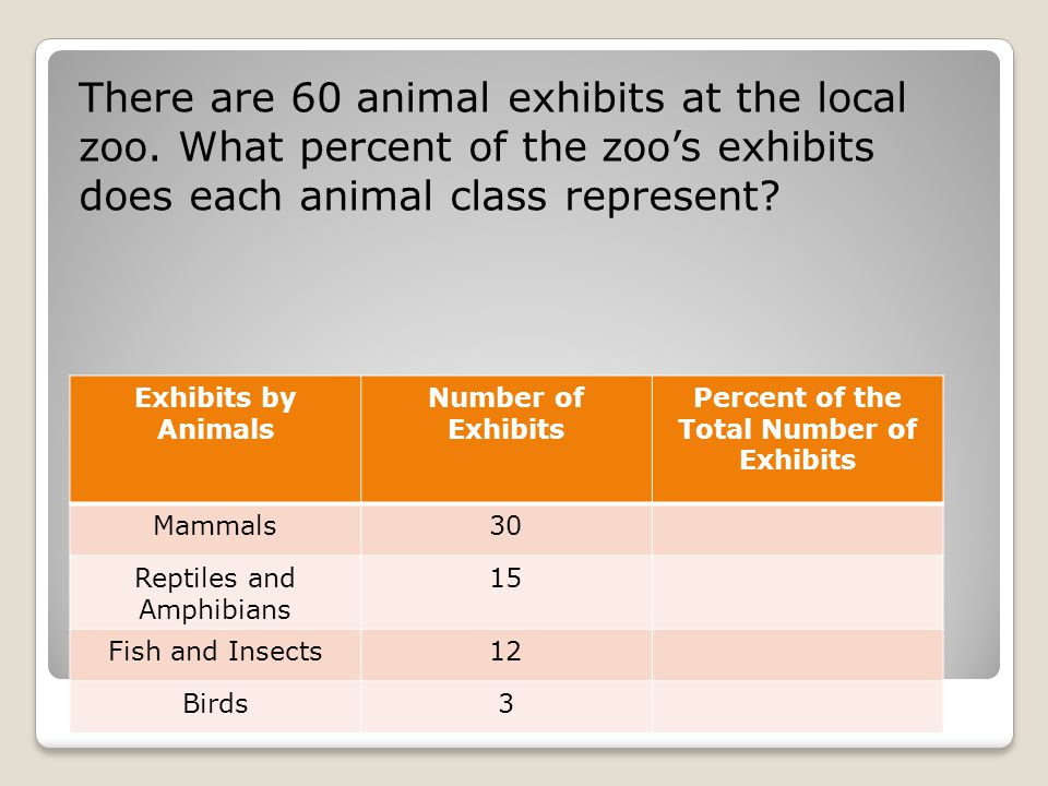 Percent of the Total Number of Exhibits