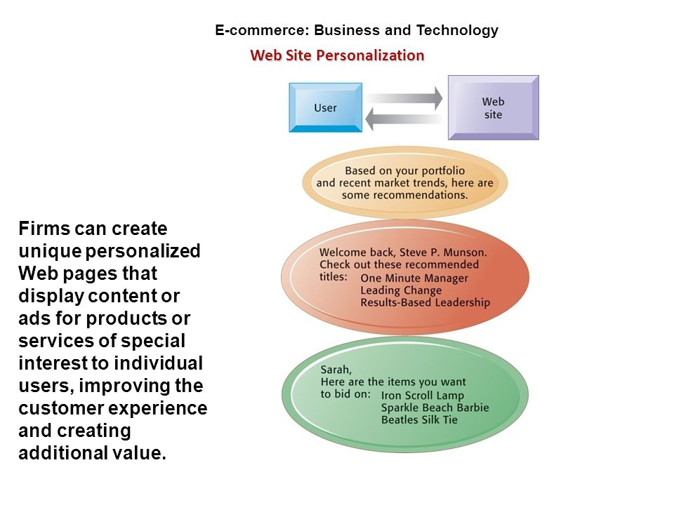 E-commerce: Business and Technology Web Site Personalization