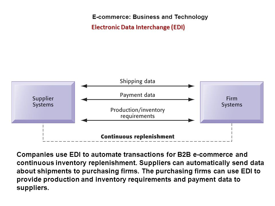 E-commerce: Business and Technology Electronic Data Interchange (EDI)
