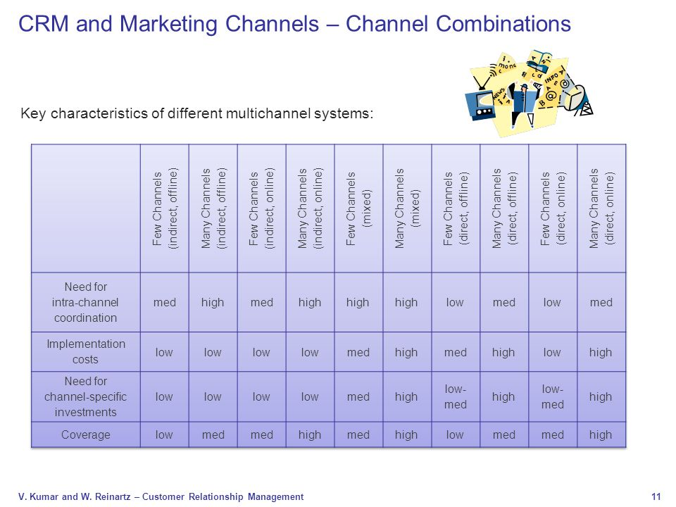 CRM and Marketing Channels – Channel Combinations