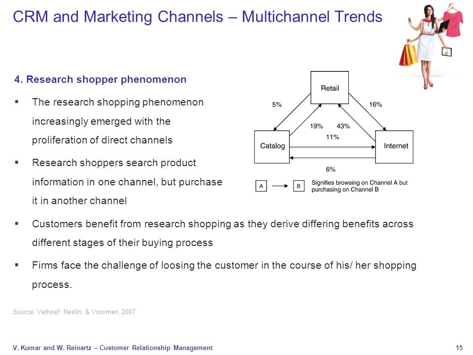 CRM and Marketing Channels – Multichannel Trends