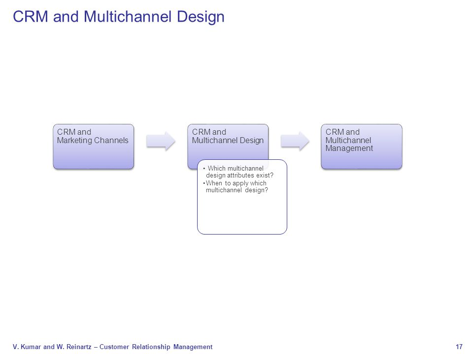 CRM and Multichannel Design
