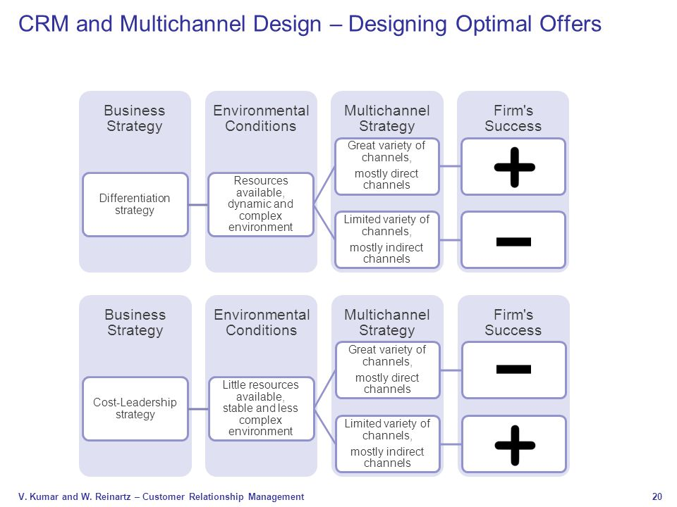 CRM and Multichannel Design – Designing Optimal Offers