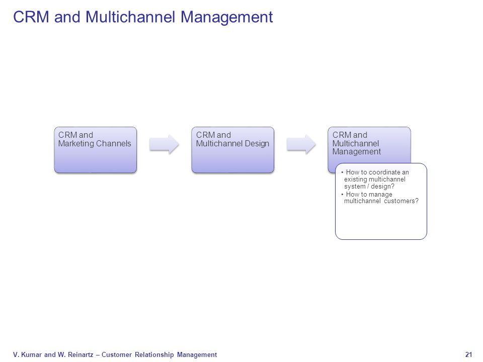 CRM and Multichannel Management