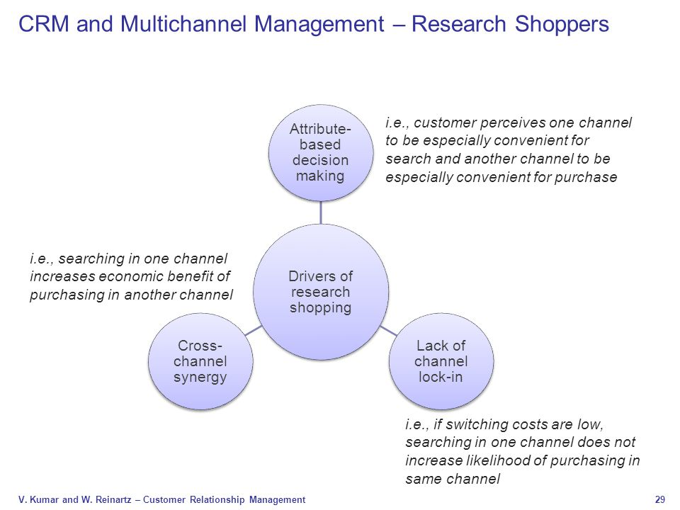 CRM and Multichannel Management – Research Shoppers