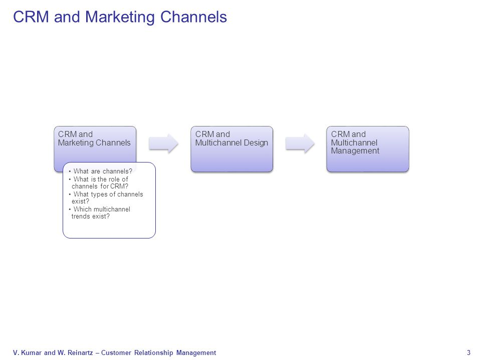 CRM and Marketing Channels