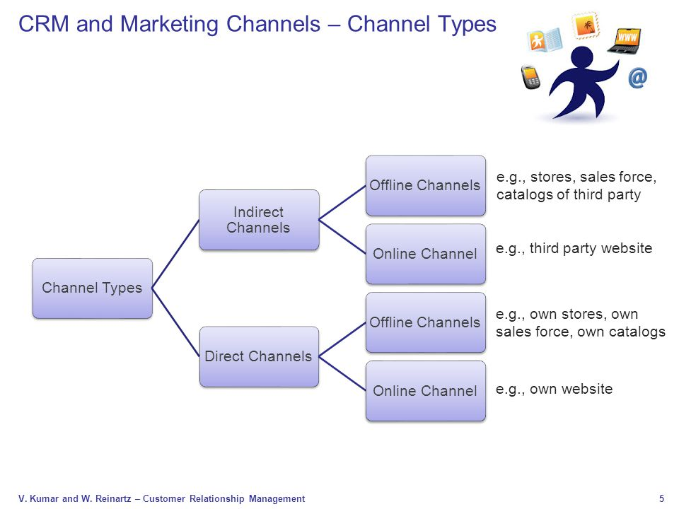 CRM and Marketing Channels – Channel Types