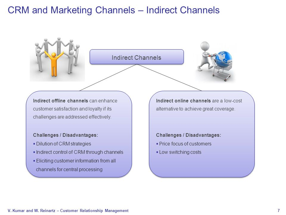 CRM and Marketing Channels – Indirect Channels