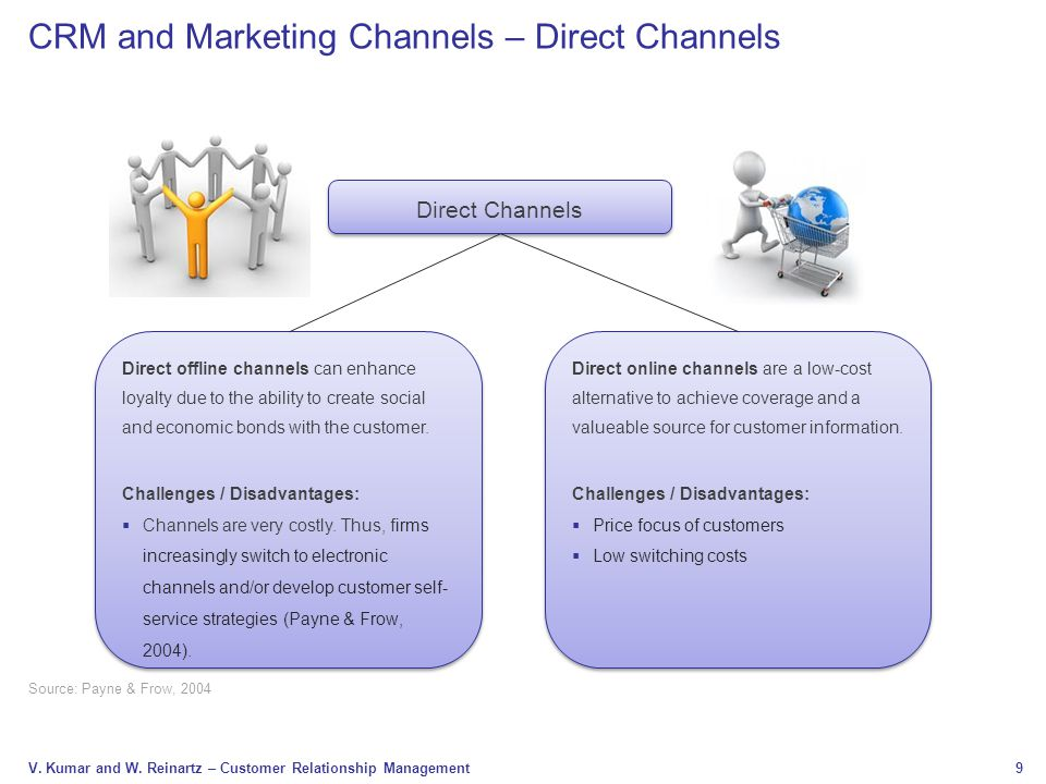 CRM and Marketing Channels – Direct Channels