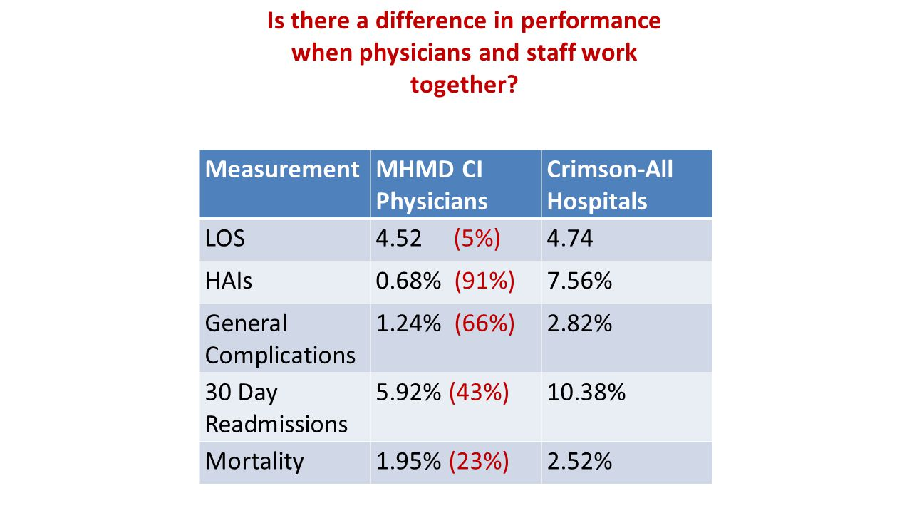 Is there a difference in performance when physicians and staff work together