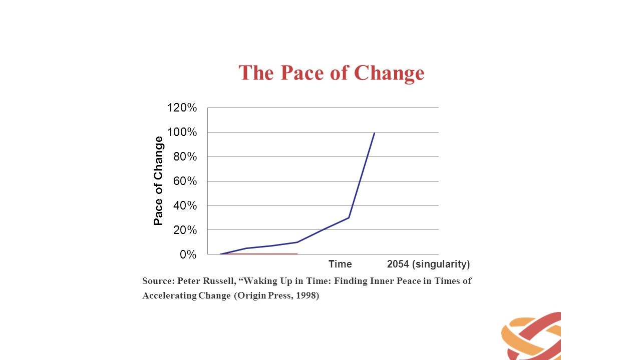 The Pace of Change Time 2054 (singularity)