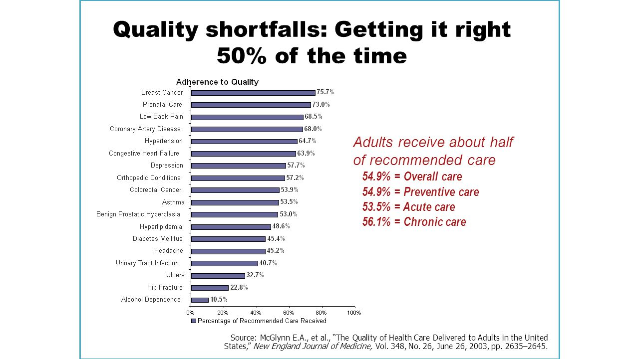 Quality shortfalls: Getting it right 50% of the time