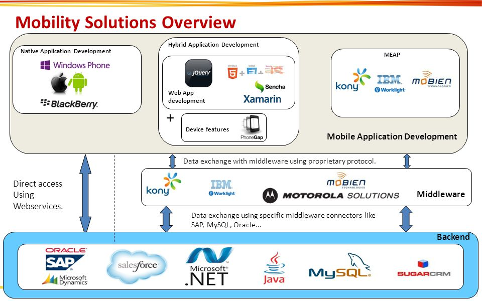 Mobility Solutions Overview
