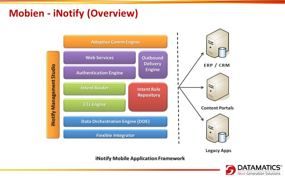 Mobien - iNotify (Overview)