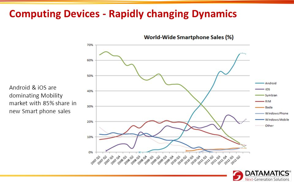Computing Devices - Rapidly changing Dynamics
