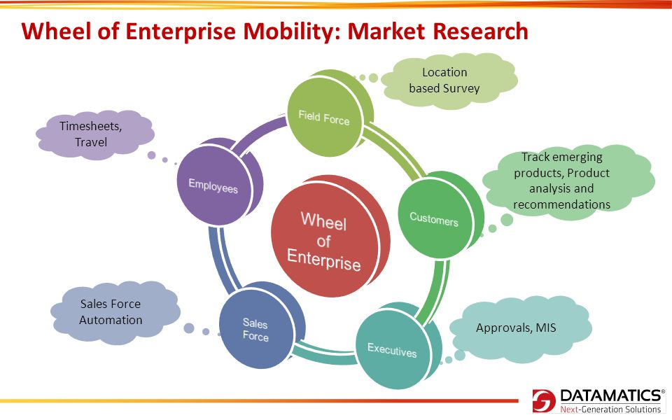 Wheel of Enterprise Mobility: Market Research