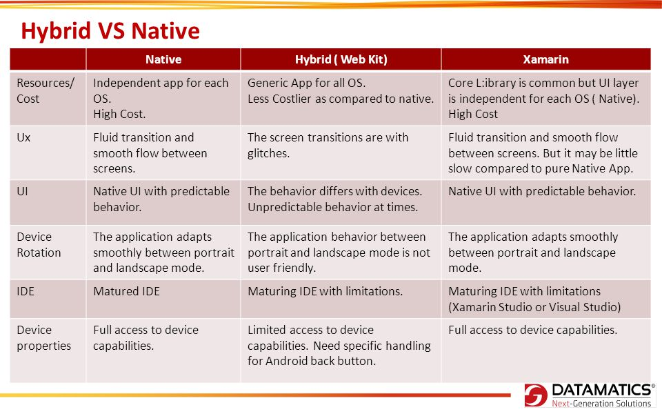 Hybrid VS Native Native Hybrid ( Web Kit) Xamarin Resources/ Cost
