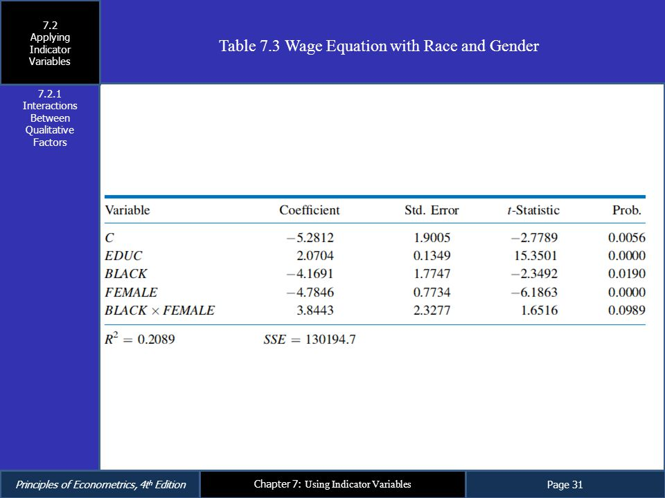 Table 7.3 Wage Equation with Race and Gender