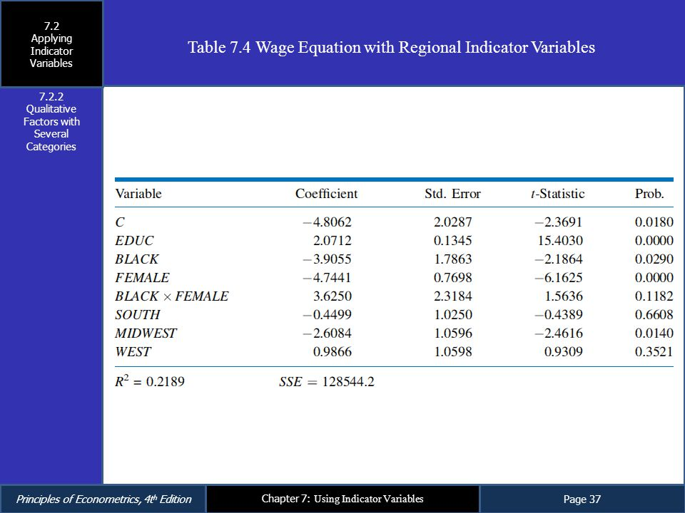 Table 7.4 Wage Equation with Regional Indicator Variables