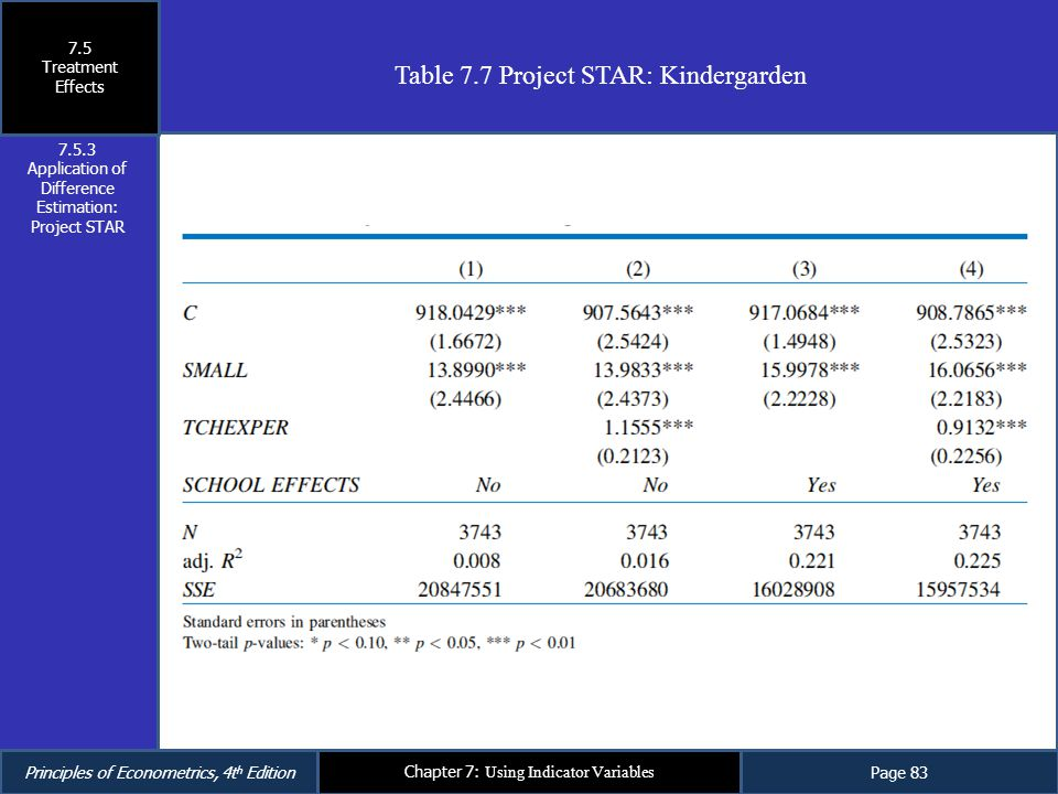 Application of Difference Estimation: Project STAR