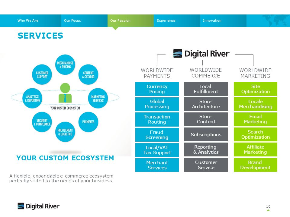 Services Your CUSTOM ECOSYSTEM WORLDWIDE PAYMENTS WORLDWIDE COMMERCE