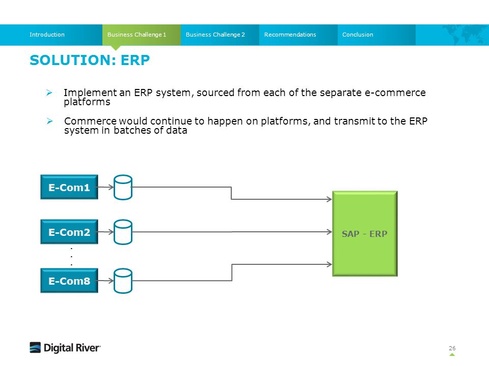 Introduction Business Challenge 1. Business Challenge 2. Recommendations. Conclusion. Solution: ERP.