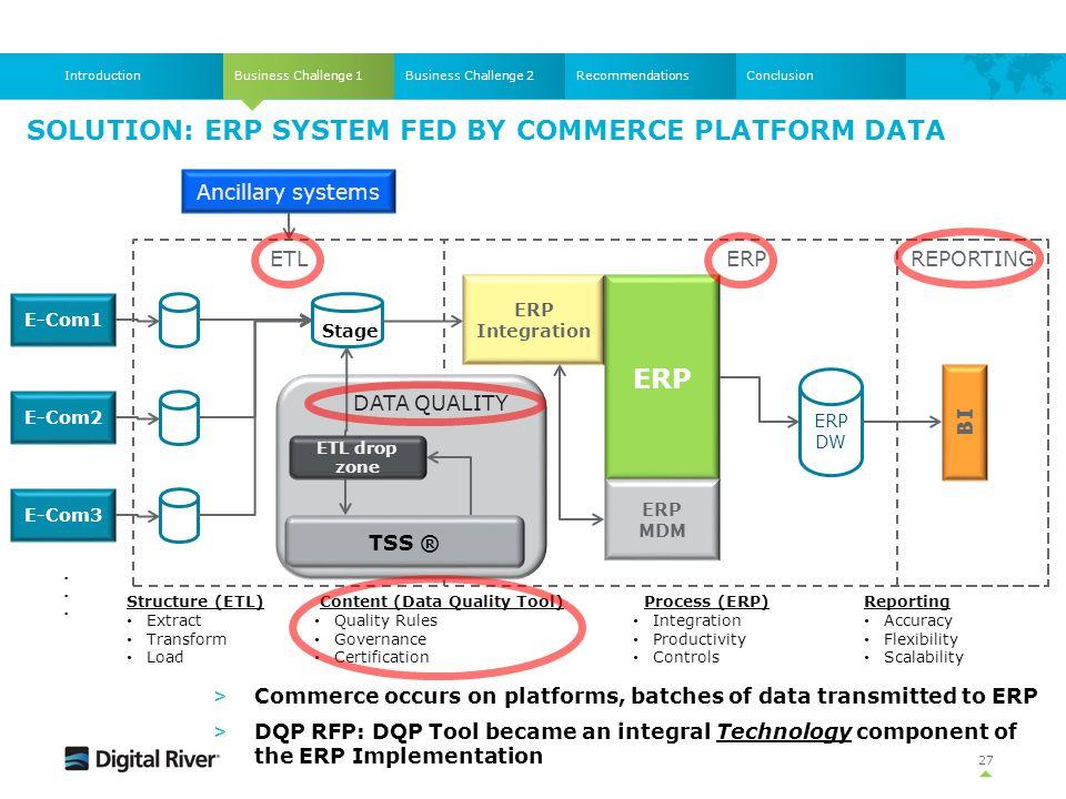 Solution: ERP System fed by commerce platform data