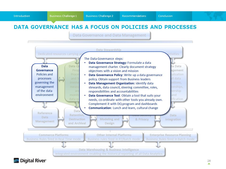 DATA Governance HAS A FOCUS ON policies and processes