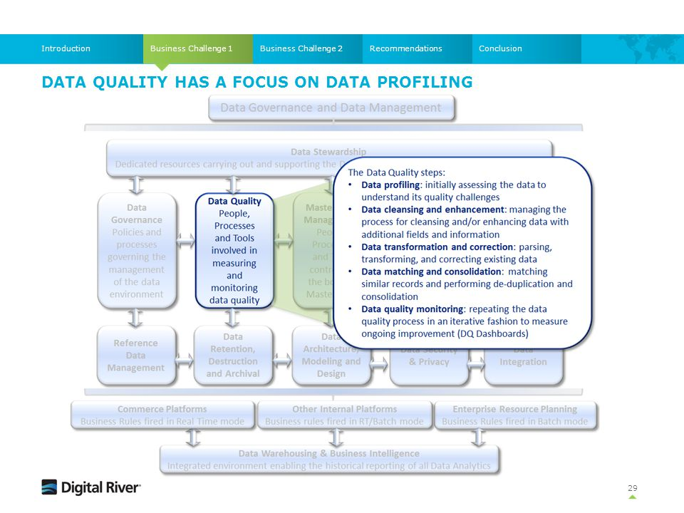 DATA QUALITY HAS A FOCUS ON DATA PROFILING