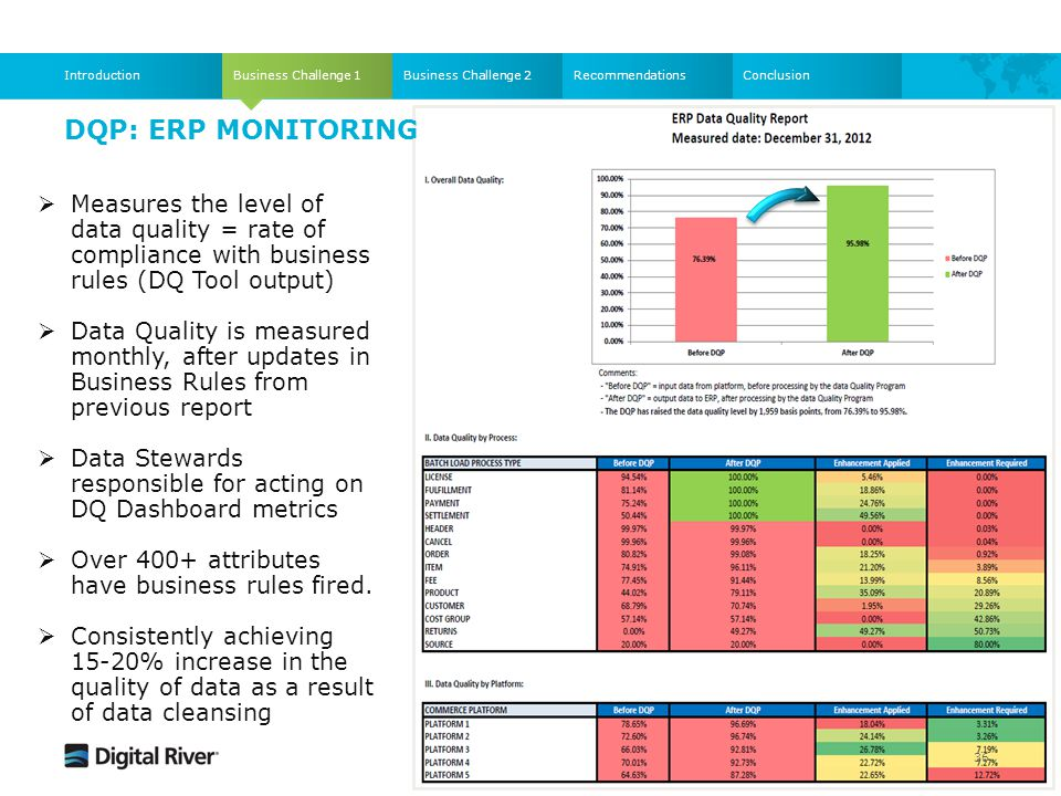 Introduction Business Challenge 1. Business Challenge 2. Recommendations. Conclusion. DQP: ERP Monitoring.