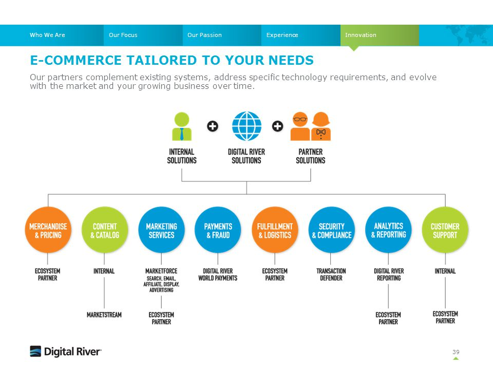 E-commerce tailored to your needs