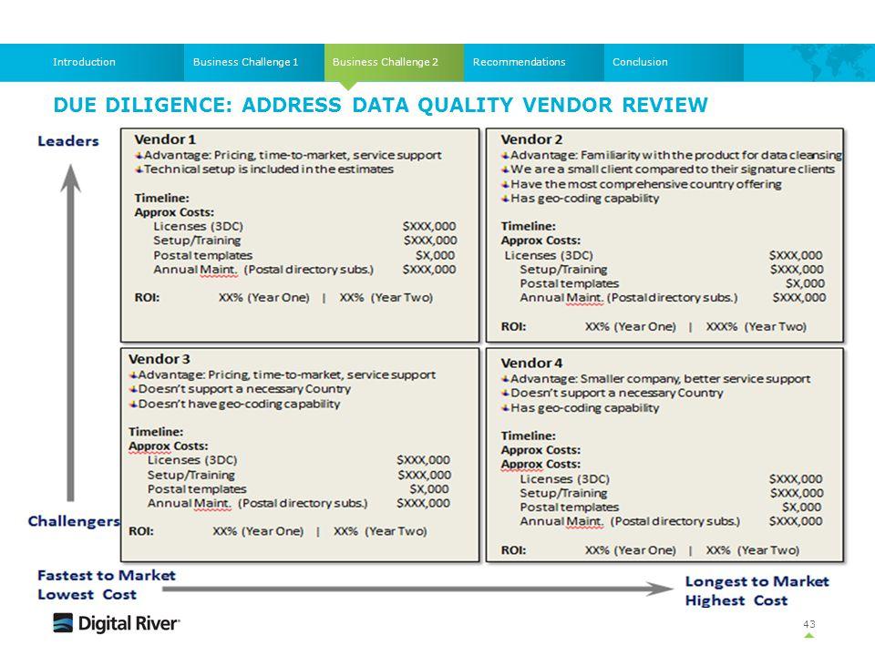 Due diligence: ADDRESS DATA QUALITY Vendor Review