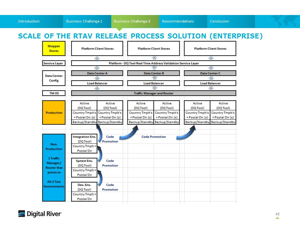 Scale of the RTAV Release Process solution (Enterprise)