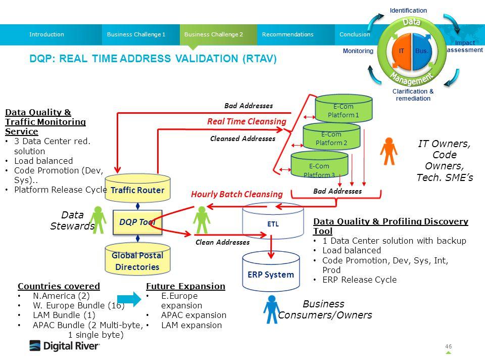 DQP: Real Time Address Validation (RTAV)