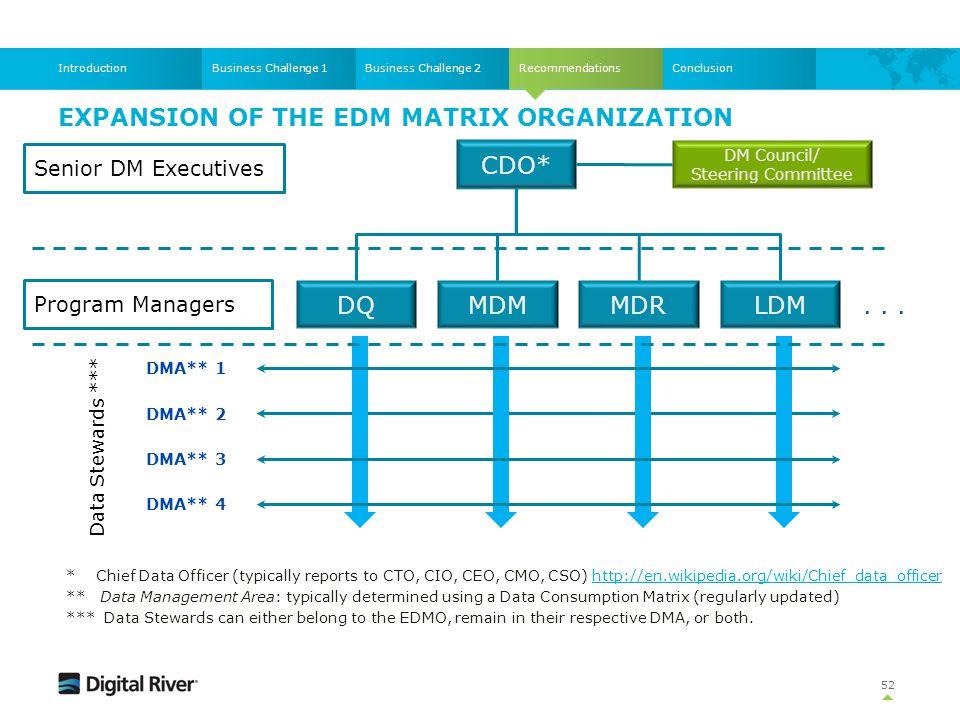 Expansion of the EDM Matrix Organization