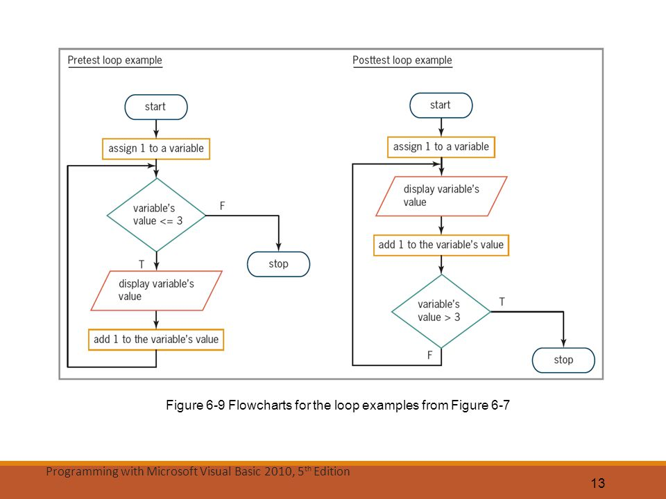 Figure 6-9 Flowcharts for the loop examples from Figure 6-7