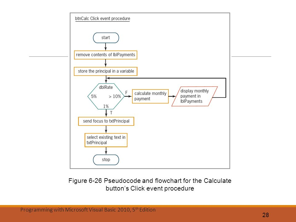 Figure 6-26 Pseudocode and flowchart for the Calculate button's Click event procedure