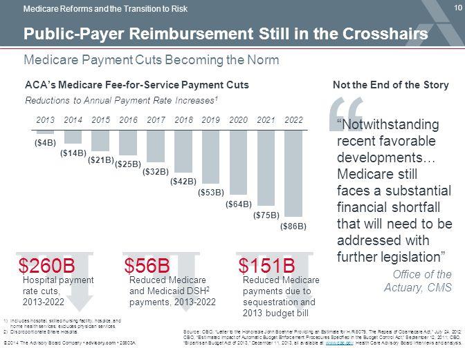 $260B $56B $151B Public-Payer Reimbursement Still in the Crosshairs