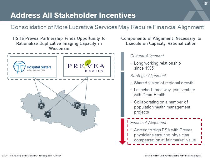 Address All Stakeholder Incentives
