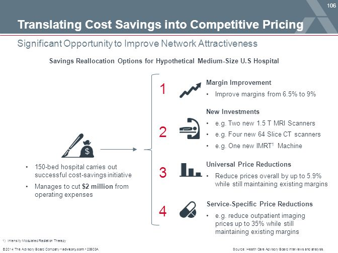 Savings Reallocation Options for Hypothetical Medium-Size U.S Hospital