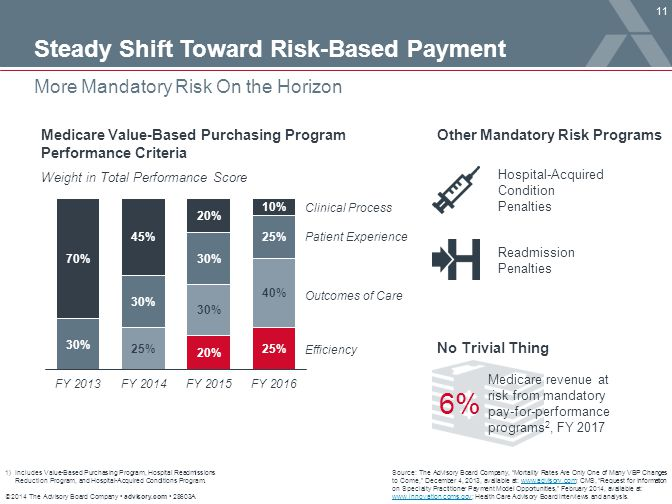 6% Steady Shift Toward Risk-Based Payment