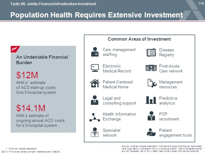 Population Health Requires Extensive Investment